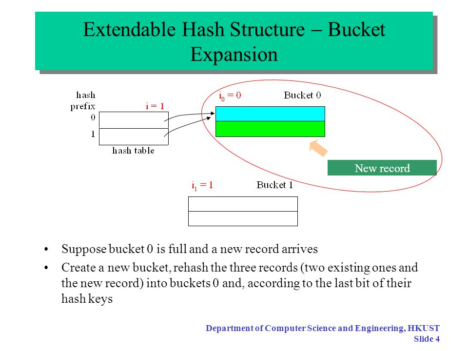 Department of Computer Science and Engineering, HKUST Slide 3 Extendable Hash Structure  General Ideas Initially, i = 1, use 1 bit in the hash key, resulting in two entries in the hash address table Suppose we start with only 1 or 2 records, we need only 1 bucket initially Both entries in the hash address table point to the same bucket i 0 = 0 means no bit had been used to separate records in the bucket (I.e., records are all hashed into bucket 0 irrespective of the any bit setting in the hash key values) New record