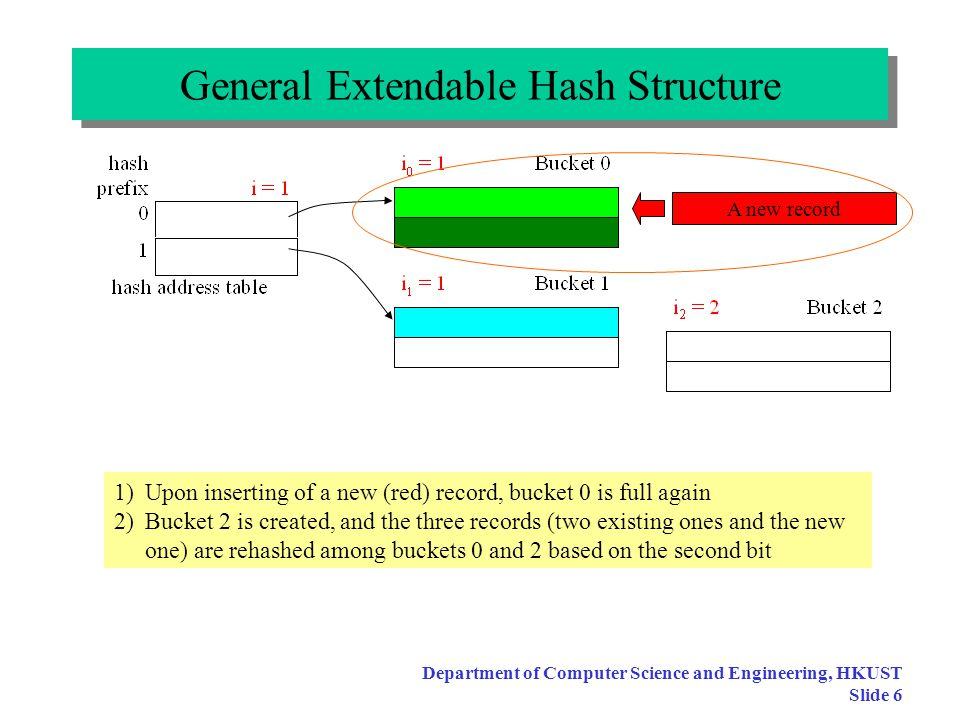 Department of Computer Science and Engineering, HKUST Slide 5 General Extendable Hash Structure Note: why do we need to keep i, i 0 and i 1 .