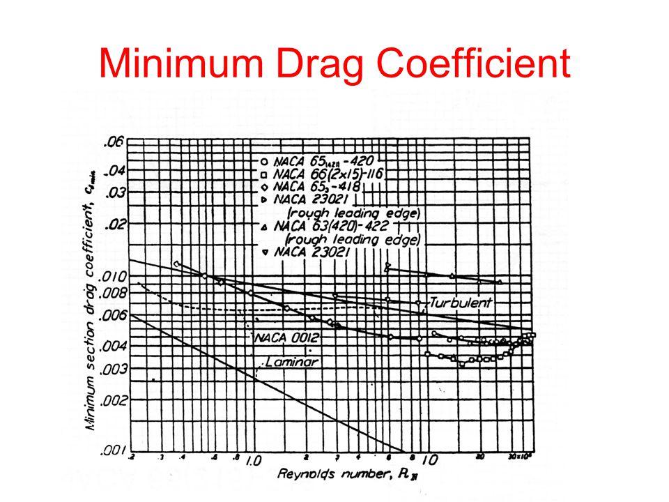 Minimum Drag Coefficient