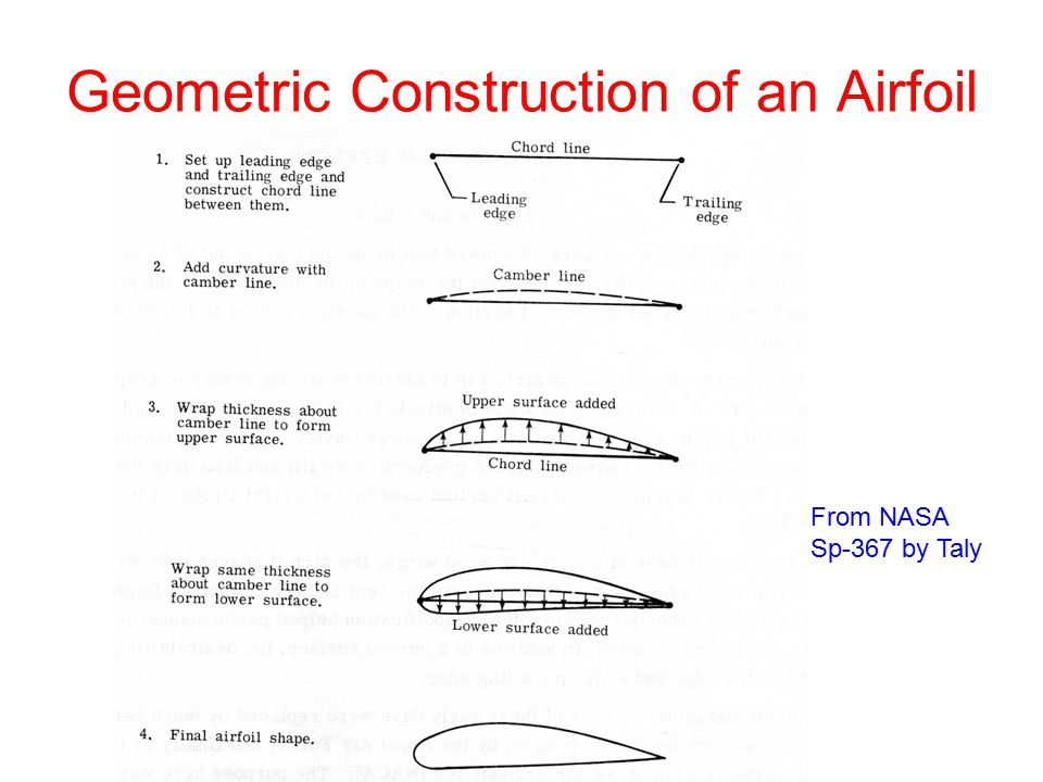 Geometric Construction of an Airfoil From NASA Sp-367 by Taly