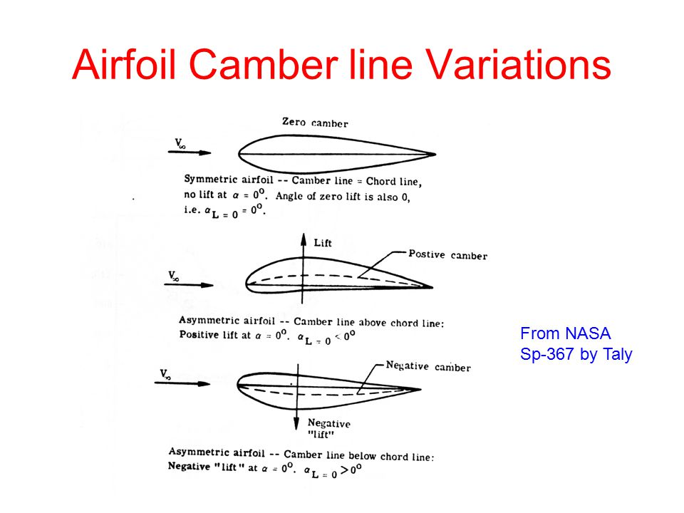 Airfoil Camber line Variations From NASA Sp-367 by Taly