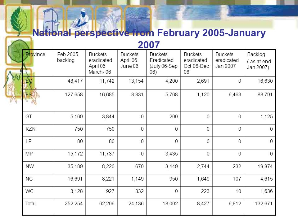 National perspective from February 2005-January 2007 ProvinceFeb 2005 backlog Buckets eradicated April 05 March- 06 Buckets April 06- June 06 Buckets Eradicated (July 06-Sep 06) Buckets eradicated Oct 06-Dec 06 Buckets eradicated Jan 2007 Backlog ( as at end Jan 2007) EC48,41711,74213,1544,2002,691016,630 FS127,65816,6858,8315,7681,1206,46388,791 GT5,1693,8440200001,125 KZN750 00000 LP80 00000 MP15,17211,73703,435000 NW35,1898,2206703,4492,74423219,874 NC16,6918,2211,1499501,6491074,615 WC3,1289273320223101,636 Total252,25462,20624,13618,0028,4276,812132,671