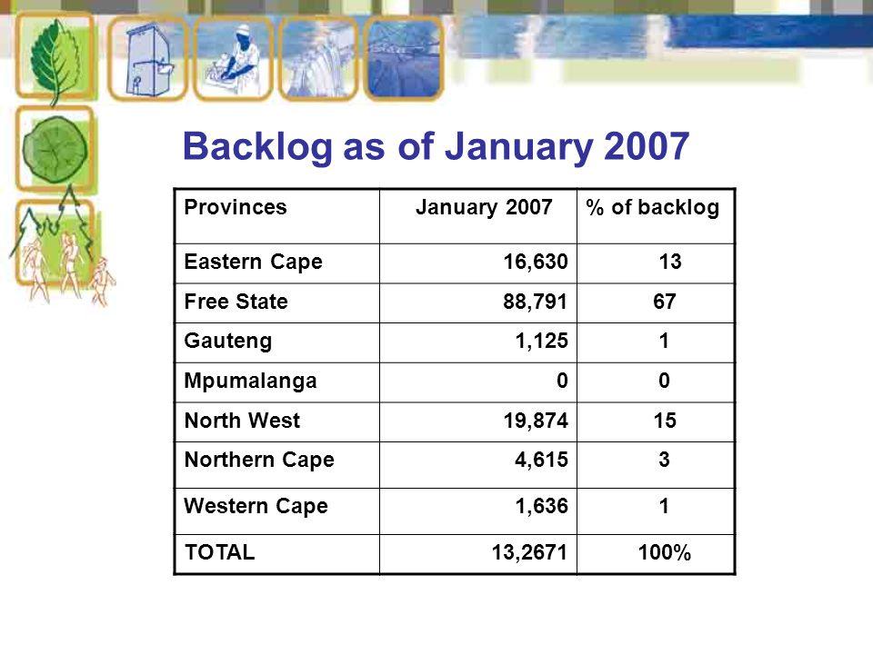Backlog as of January 2007 Provinces January 2007% of backlog Eastern Cape16,630 13 Free State88,791 67 Gauteng 1,125 1 Mpumalanga 0 0 North West19,874 15 Northern Cape 4,615 3 Western Cape 1,636 1 TOTAL13,2671 100%