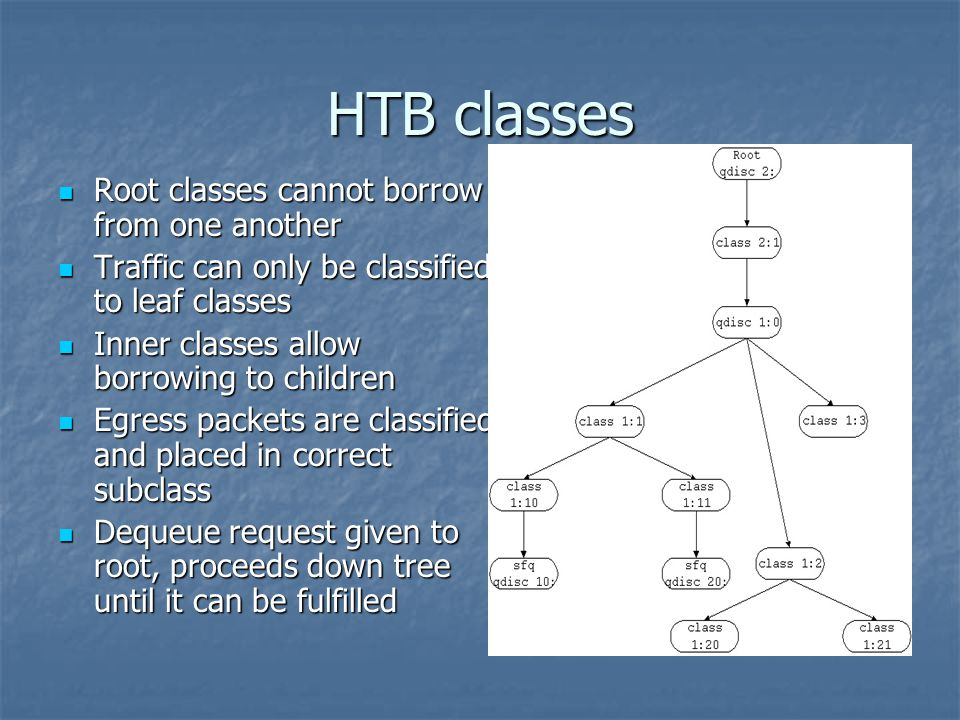 HTB classes Root classes cannot borrow from one another Root classes cannot borrow from one another Traffic can only be classified to leaf classes Traffic can only be classified to leaf classes Inner classes allow borrowing to children Inner classes allow borrowing to children Egress packets are classified and placed in correct subclass Egress packets are classified and placed in correct subclass Dequeue request given to root, proceeds down tree until it can be fulfilled Dequeue request given to root, proceeds down tree until it can be fulfilled