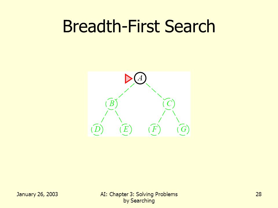 January 26, 2003AI: Chapter 3: Solving Problems by Searching 28 Breadth-First Search
