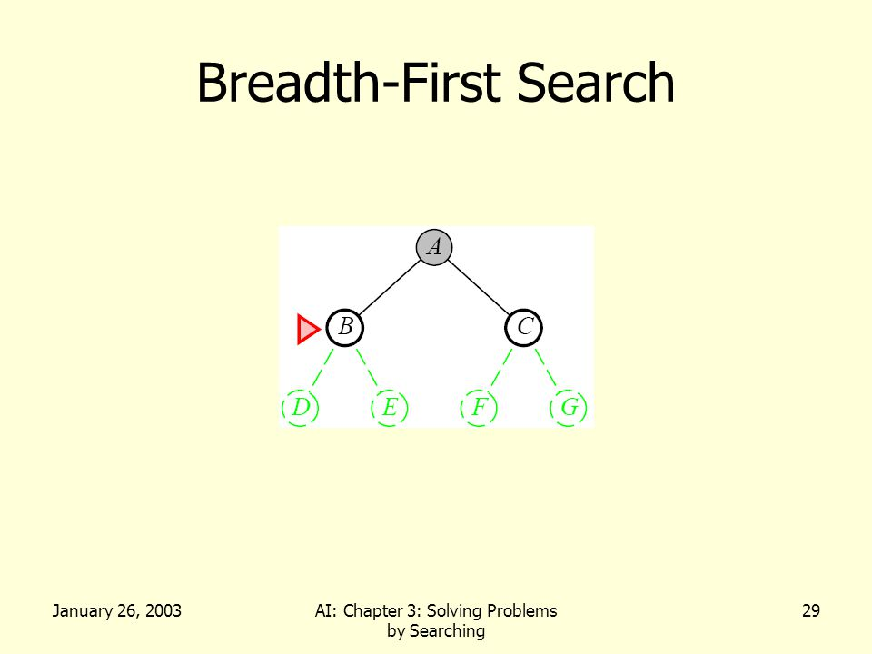 January 26, 2003AI: Chapter 3: Solving Problems by Searching 29 Breadth-First Search