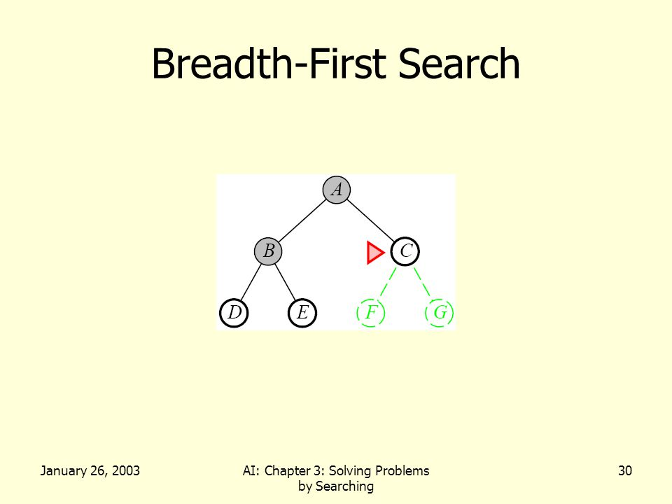 January 26, 2003AI: Chapter 3: Solving Problems by Searching 30 Breadth-First Search