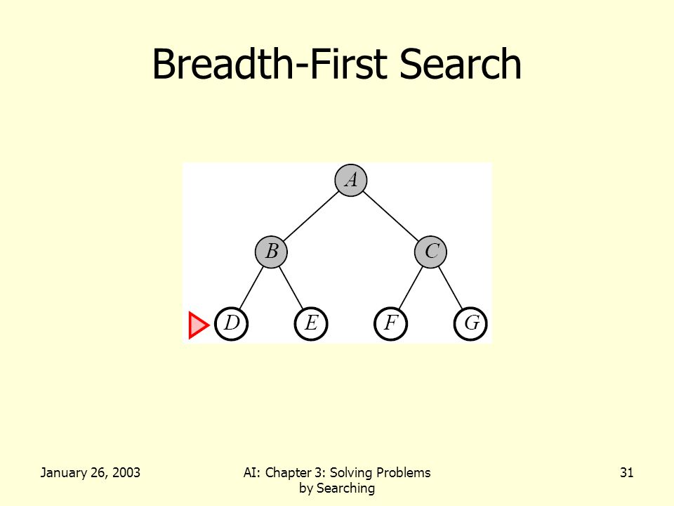 January 26, 2003AI: Chapter 3: Solving Problems by Searching 31 Breadth-First Search