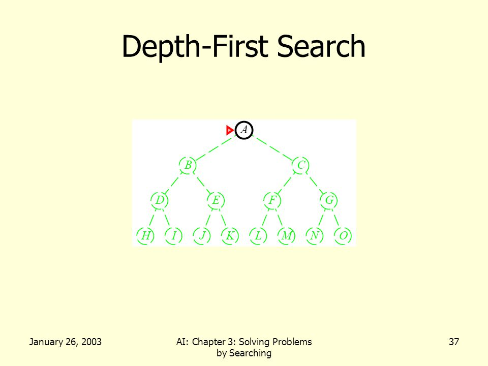 January 26, 2003AI: Chapter 3: Solving Problems by Searching 37 Depth-First Search