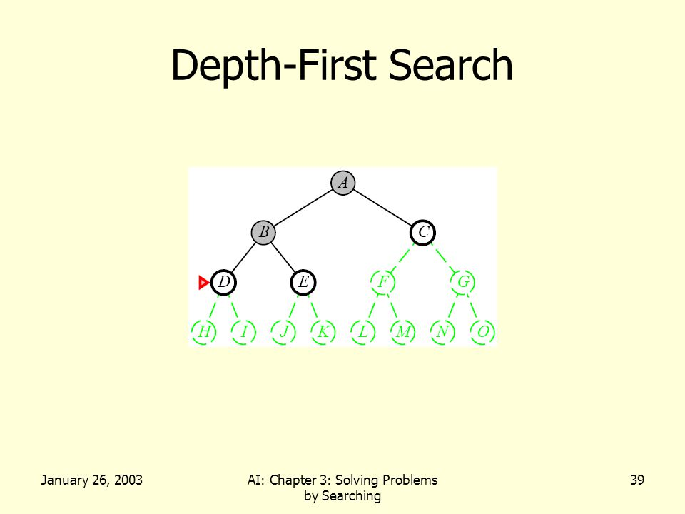 January 26, 2003AI: Chapter 3: Solving Problems by Searching 39 Depth-First Search