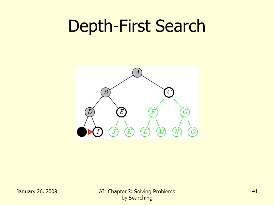 January 26, 2003AI: Chapter 3: Solving Problems by Searching 41 Depth-First Search