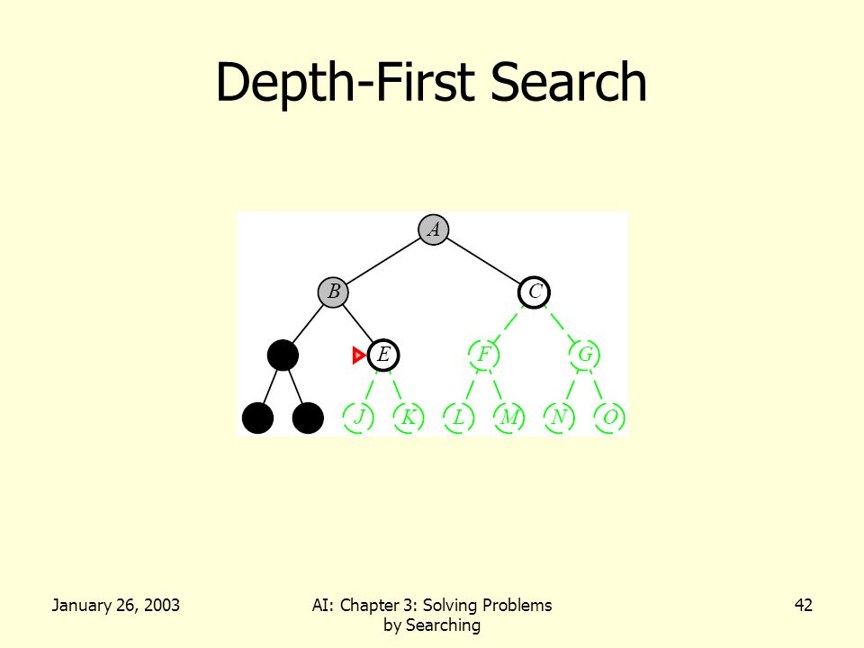 January 26, 2003AI: Chapter 3: Solving Problems by Searching 42 Depth-First Search