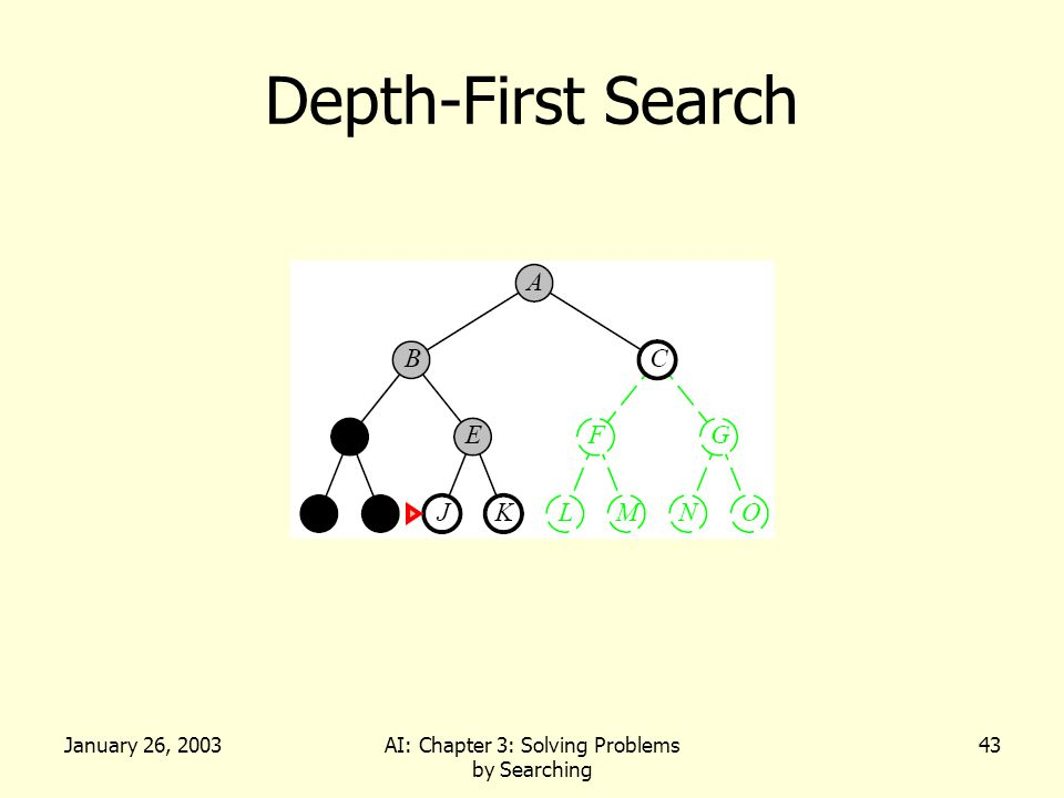 January 26, 2003AI: Chapter 3: Solving Problems by Searching 43 Depth-First Search
