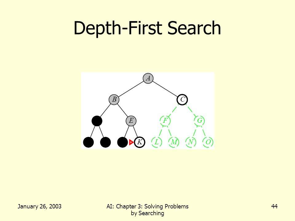 January 26, 2003AI: Chapter 3: Solving Problems by Searching 44 Depth-First Search