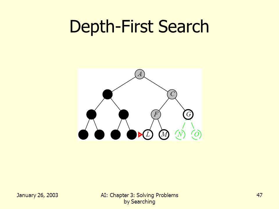 January 26, 2003AI: Chapter 3: Solving Problems by Searching 47 Depth-First Search