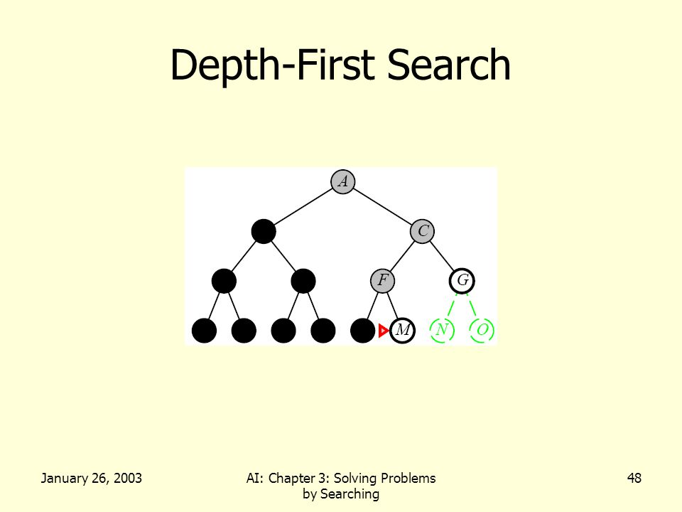 January 26, 2003AI: Chapter 3: Solving Problems by Searching 48 Depth-First Search