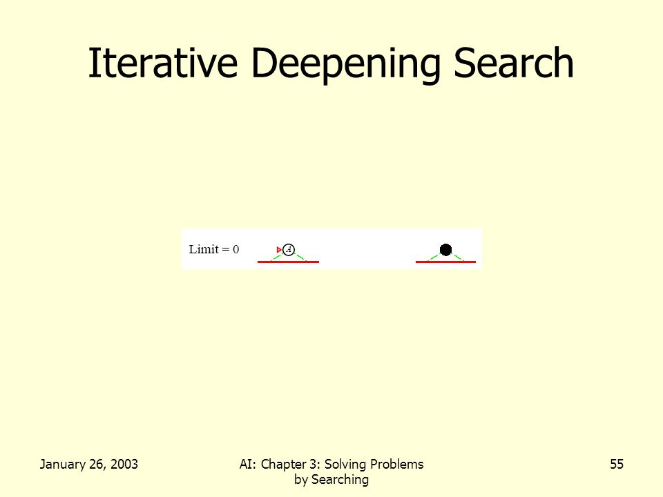 January 26, 2003AI: Chapter 3: Solving Problems by Searching 55 Iterative Deepening Search