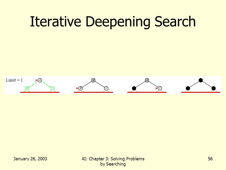 January 26, 2003AI: Chapter 3: Solving Problems by Searching 56 Iterative Deepening Search