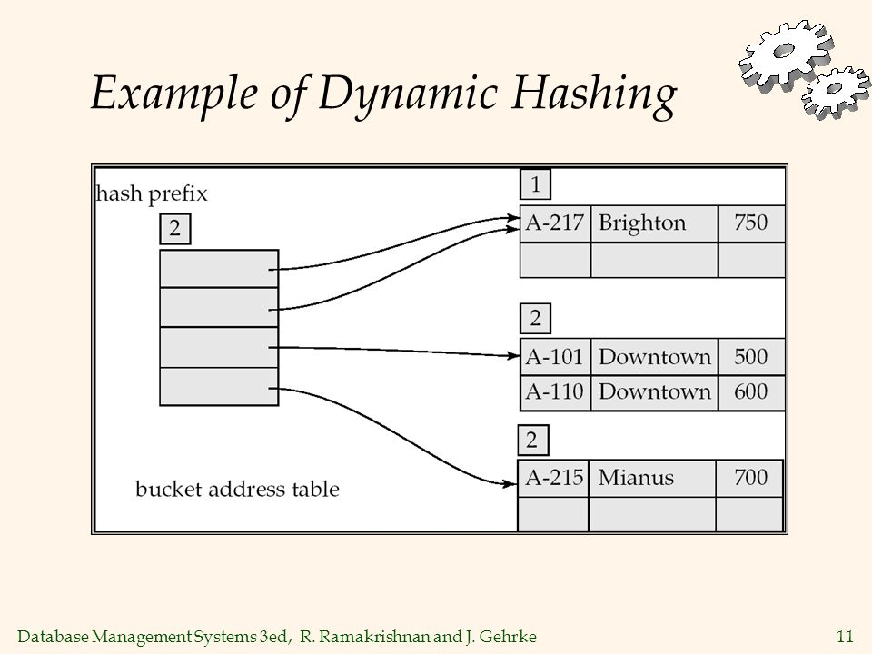 Database Management Systems 3ed, R. Ramakrishnan and J. Gehrke11 Example of Dynamic Hashing