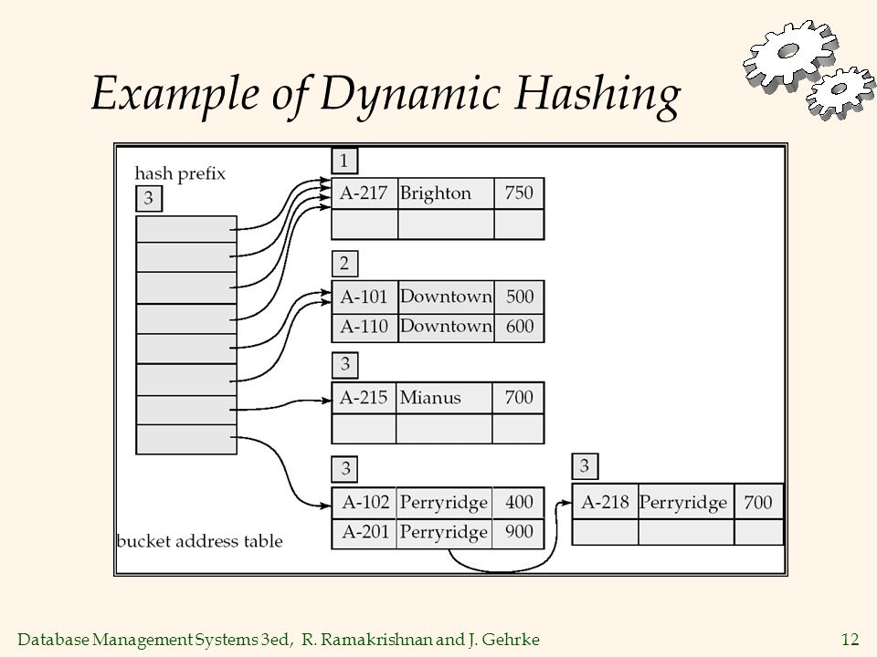 Database Management Systems 3ed, R. Ramakrishnan and J. Gehrke12 Example of Dynamic Hashing
