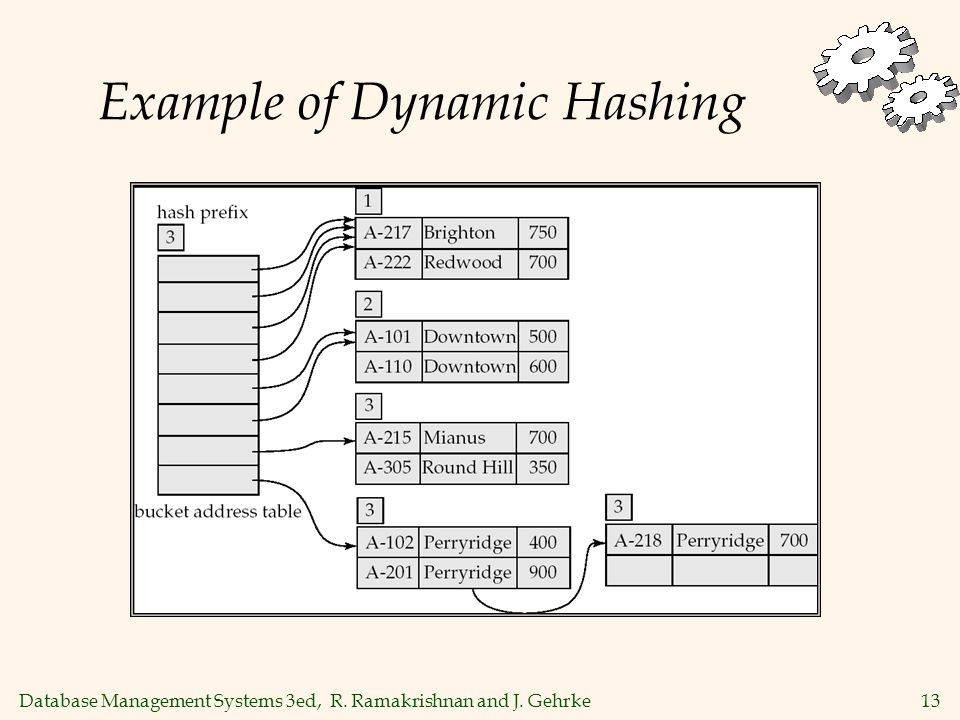 Database Management Systems 3ed, R. Ramakrishnan and J. Gehrke13 Example of Dynamic Hashing