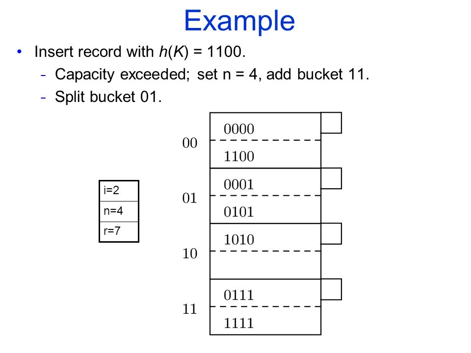 Example Insert record with h(K) = 1100. - Capacity exceeded; set n = 4, add bucket 11.