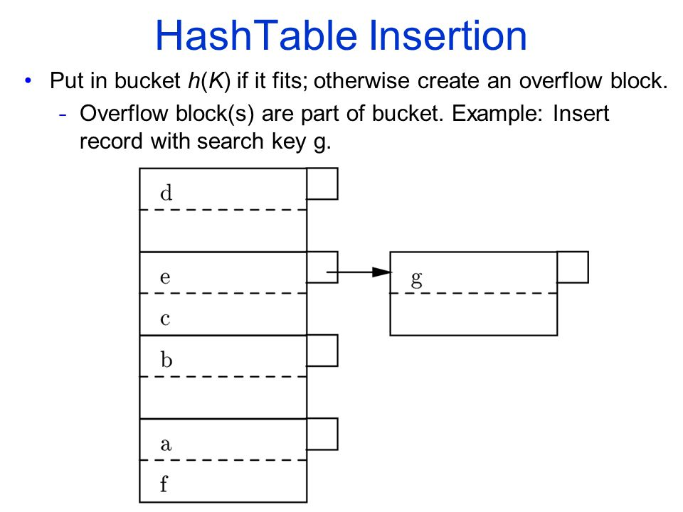 Hash­Table Insertion Put in bucket h(K) if it fits; otherwise create an overflow block.
