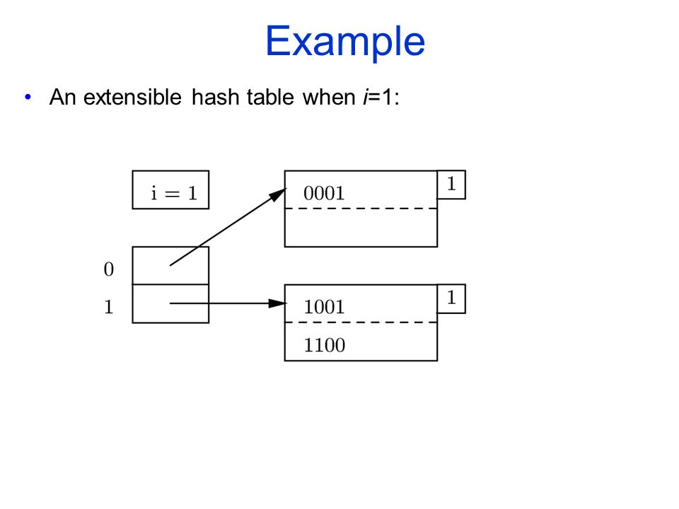 Example An extensible hash table when i=1: