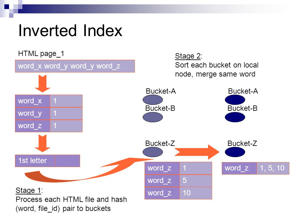 Inverted Index 1st letter word_x word_y word_y word_z 1word_x Bucket-A Bucket-B Bucket-Z Stage 1: Process each HTML file and hash (word, file_id) pair to buckets Bucket-A Bucket-B Bucket-Z Stage 2: Sort each bucket on local node, merge same word HTML page_1 1word_y 1word_z 1 5 10 word_z 1, 5, 10word_z