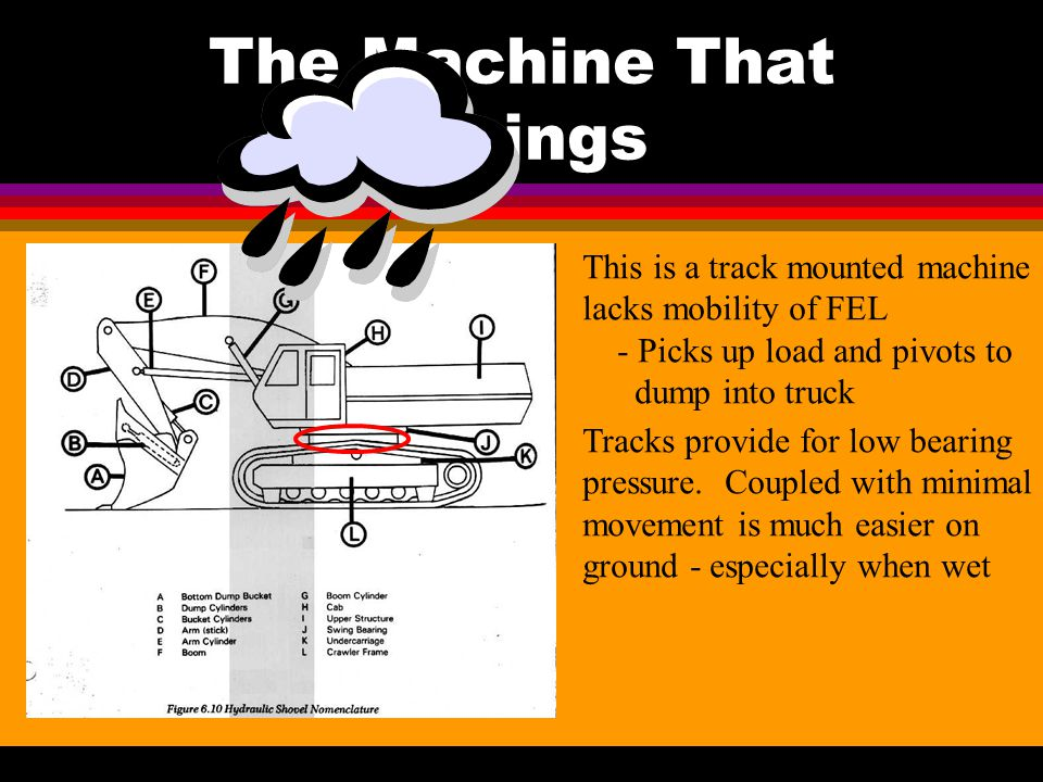 The Machine That Digs It Machine has two piece are and a pivoting bucket - Allows range of motion like human arm - lots of dig and pry for hard rock Can Selectively Pick Out Rock Layers - Can be valuable for acid or toxic layers or prep.