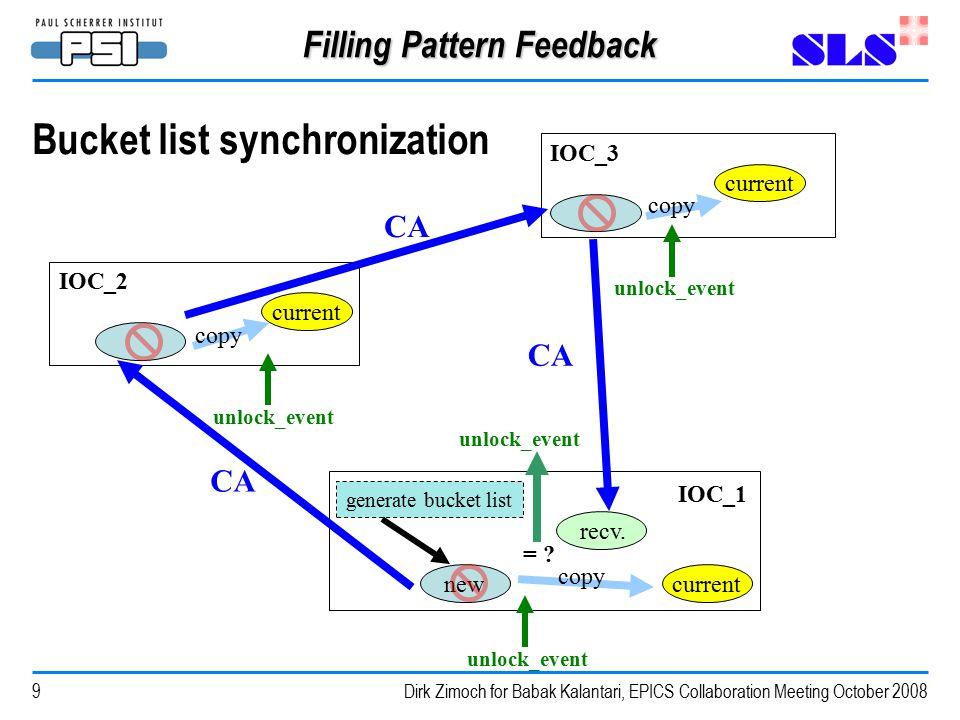 Dirk Zimoch for Babak Kalantari, EPICS Collaboration Meeting October 2008 Filling Pattern Feedback 9 Bucket list synchronization IOC_1 IOC_3 IOC_2 newcurrent = .