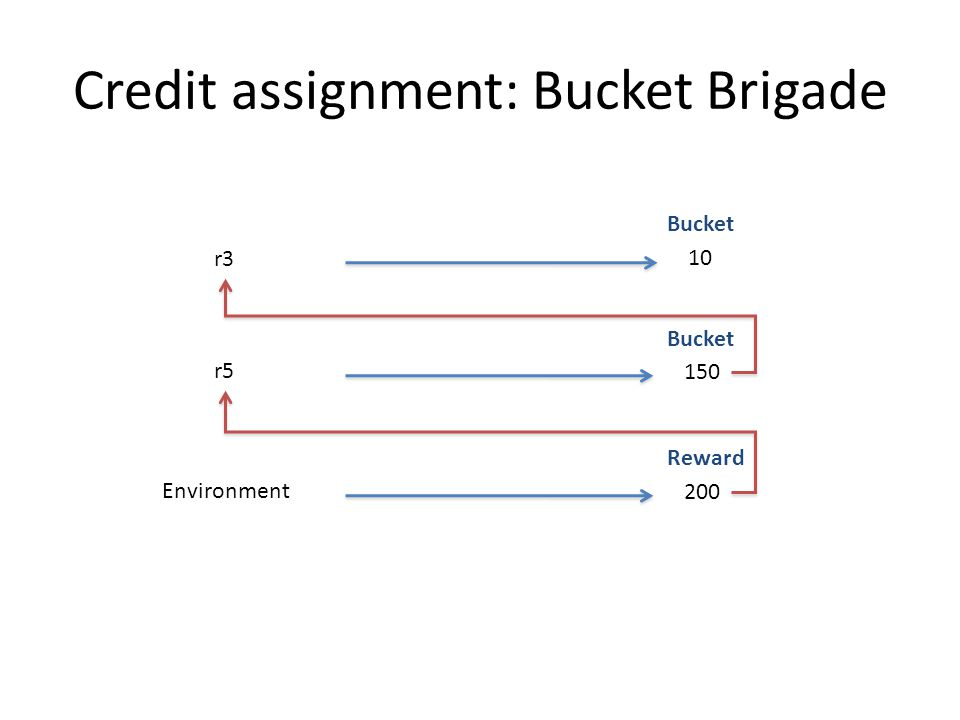 r3 Bucket 10 r5 Bucket 150 Environment Reward 200 Credit assignment: Bucket Brigade