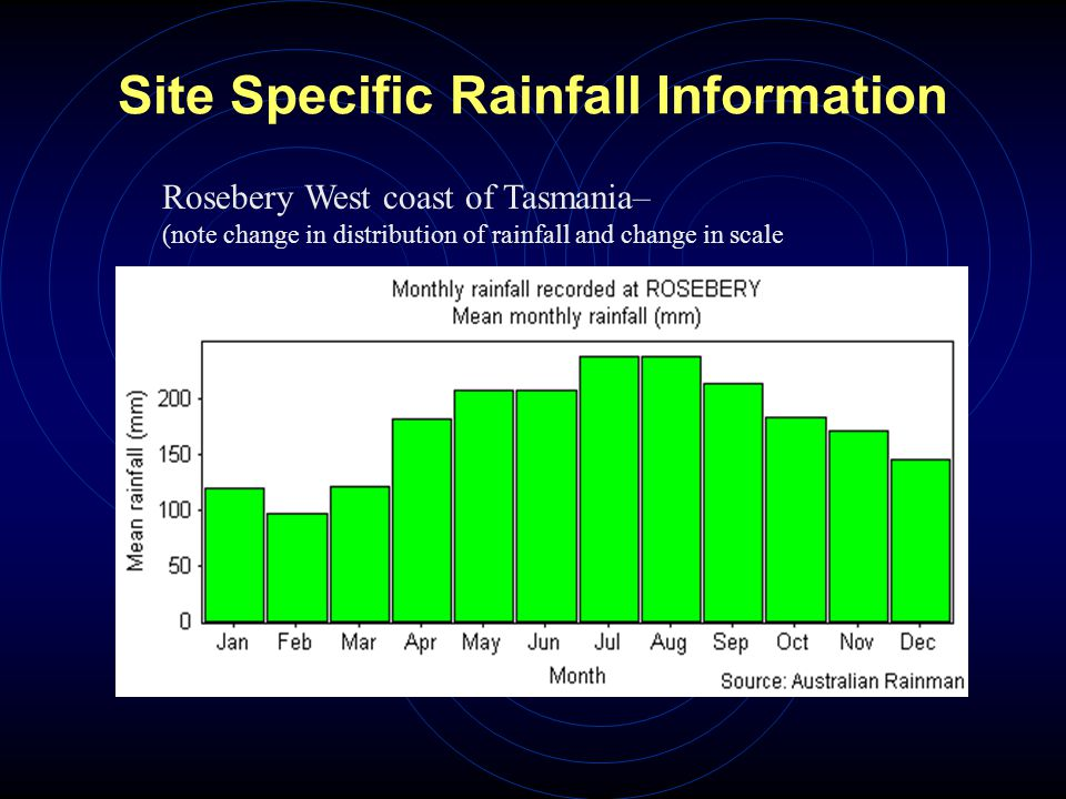 Site Specific Rainfall Information Rosebery West coast of Tasmania– (note change in distribution of rainfall and change in scale