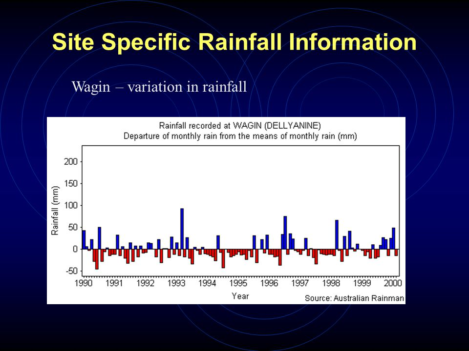 Site Specific Rainfall Information Wagin – variation in rainfall