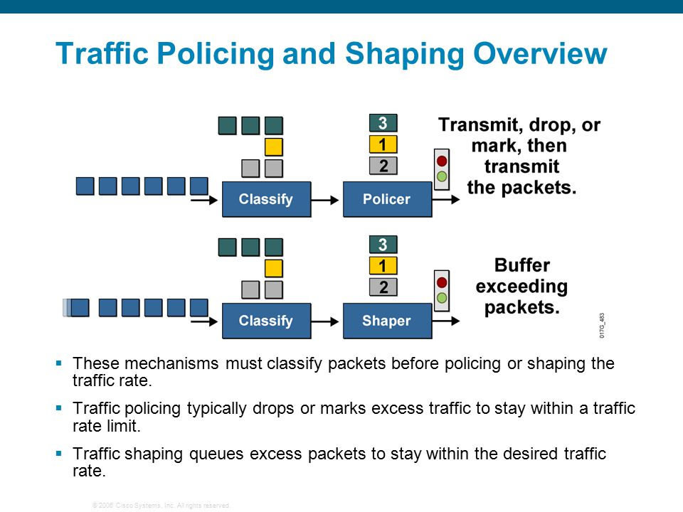© 2006 Cisco Systems, Inc. All rights reserved. Traffic Policing and Shaping Overview  These mechanisms must classify packets before policing or shap