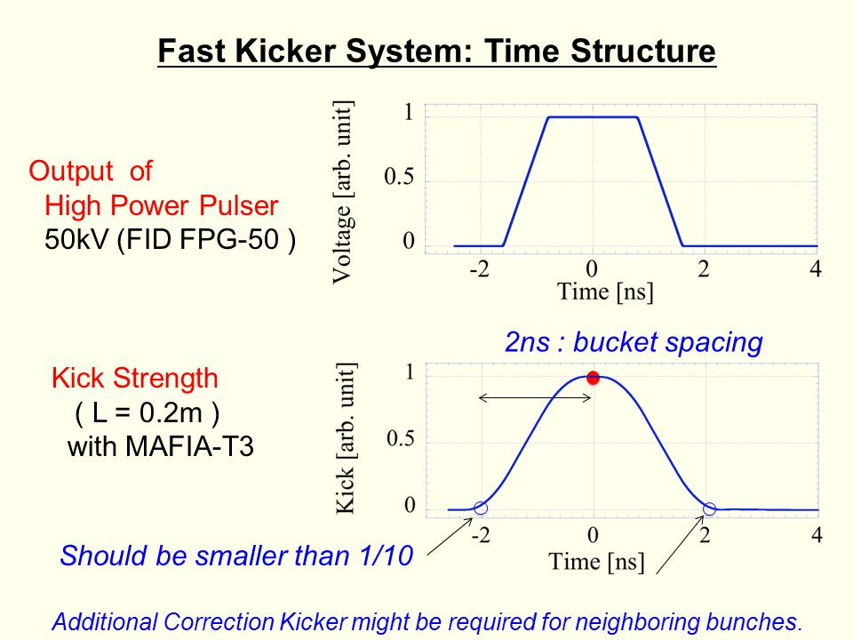 Fast Kicker System: Time Structure Output of High Power Pulser 50kV (FID FPG-50 ) Kick Strength ( L = 0.2m ) with MAFIA-T3 2ns : bucket spacing Additional Correction Kicker might be required for neighboring bunches.