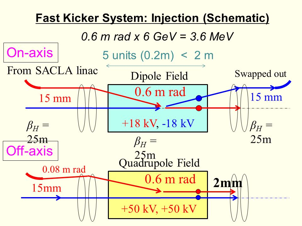 Fast Kicker System: Injection (Schematic) Swapped out From SACLA linac β H = 25m 15 mm 0.6 m rad β H = 25m Dipole Field 0.08 m rad 2mm 15mm 0.6 m rad Quadrupole Field +50 kV, +50 kV +18 kV, -18 kV 0.6 m rad x 6 GeV = 3.6 MeV 5 units (0.2m) < 2 m Off-axis On-axis