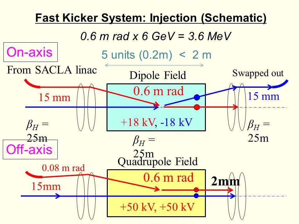 Fast Kicker System: Injection (Schematic) Swapped out From SACLA linac β H = 25m 15 mm 0.6 m rad β H = 25m Dipole Field 0.08 m rad 2mm 15mm 0.6 m rad