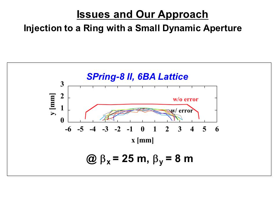 Issues and Our Approach Injection to a Ring with a Small Dynamic Aperture @  x = 25 m,  y = 8 m SPring-8 II, 6BA Lattice