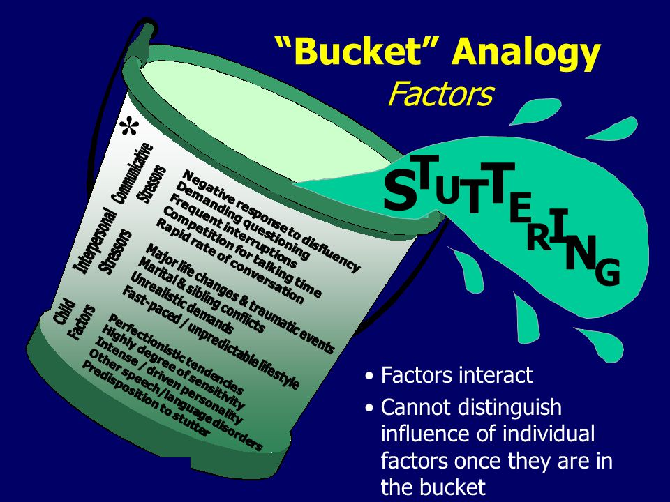 Bucket Analogy Factors Factors interact Cannot distinguish influence of individual factors once they are in the bucket S T U T E R I N G T *
