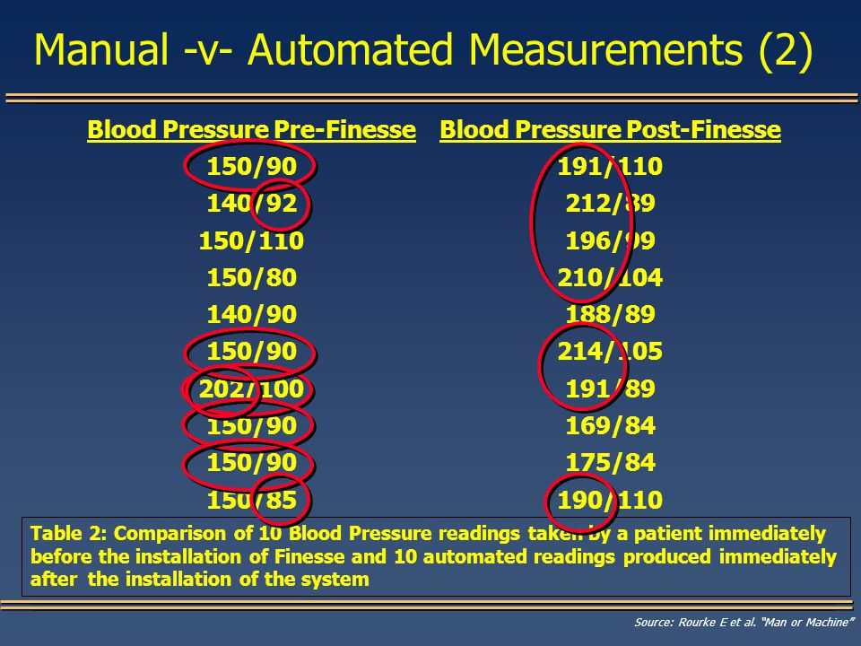 Blood Pressure Pre-Finesse 150/90 140/92 150/110 150/80 140/90 150/90 202/100 150/90 150/85 Blood Pressure Post-Finesse 191/110 212/89 196/99 210/104 188/89 214/105 191/89 169/84 175/84 190/110 Table 2: Comparison of 10 Blood Pressure readings taken by a patient immediately before the installation of Finesse and 10 automated readings produced immediately after the installation of the system Source: Rourke E et al.