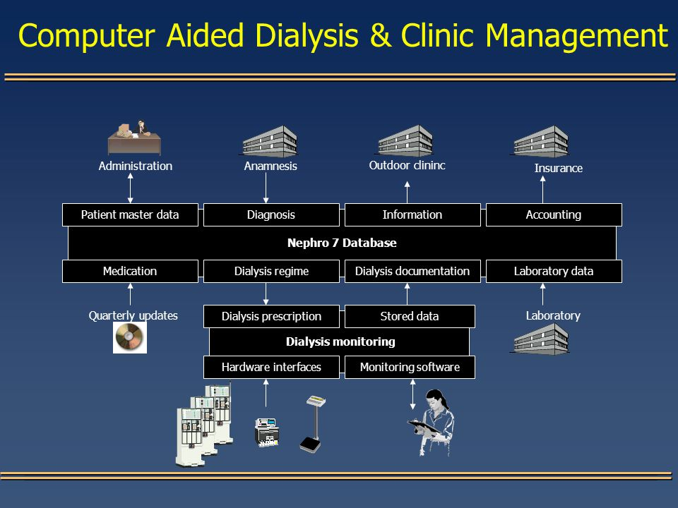 Dialysis monitoring Nephro 7 Database Computer Aided Dialysis & Clinic Management Patient master dataDiagnosis Laboratory dataMedication Accounting Dialysis documentation Information Dialysis regime LaboratoryQuarterly updates AdministrationAnamnesis Outdoor clininc Insurance Dialysis prescriptionStored data Hardware interfacesMonitoring software