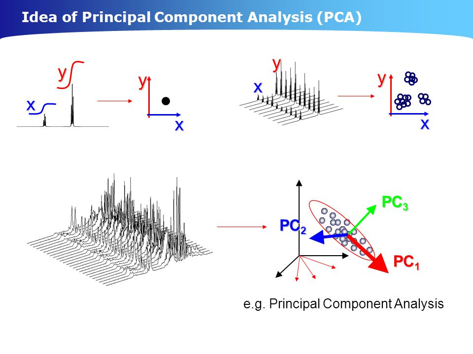Idea of Principal Component Analysis (PCA) xy xy xyx y PC 3 PC 2 PC 1 e.g.