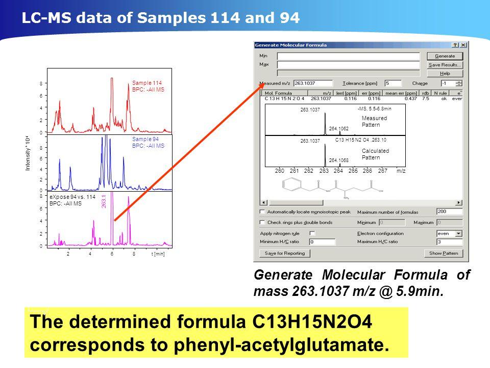 2468t [min] eXpose 94 vs. 114 BPC: -All MS 0 2 4 6 8 263.1 Sample 94 BPC: -All MS 0 2 4 6 8 Intensity * 10 4 0 2 4 6 8 Sample 114 BPC: -All MS 263.103