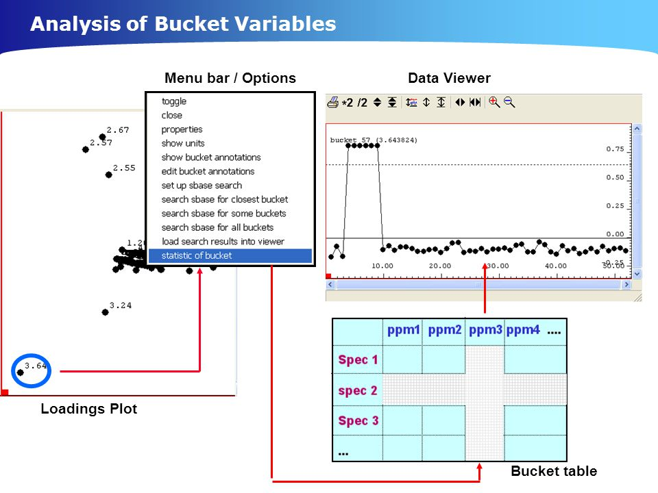 Analysis of Bucket Variables Loadings Plot Bucket table Data ViewerMenu bar / Options