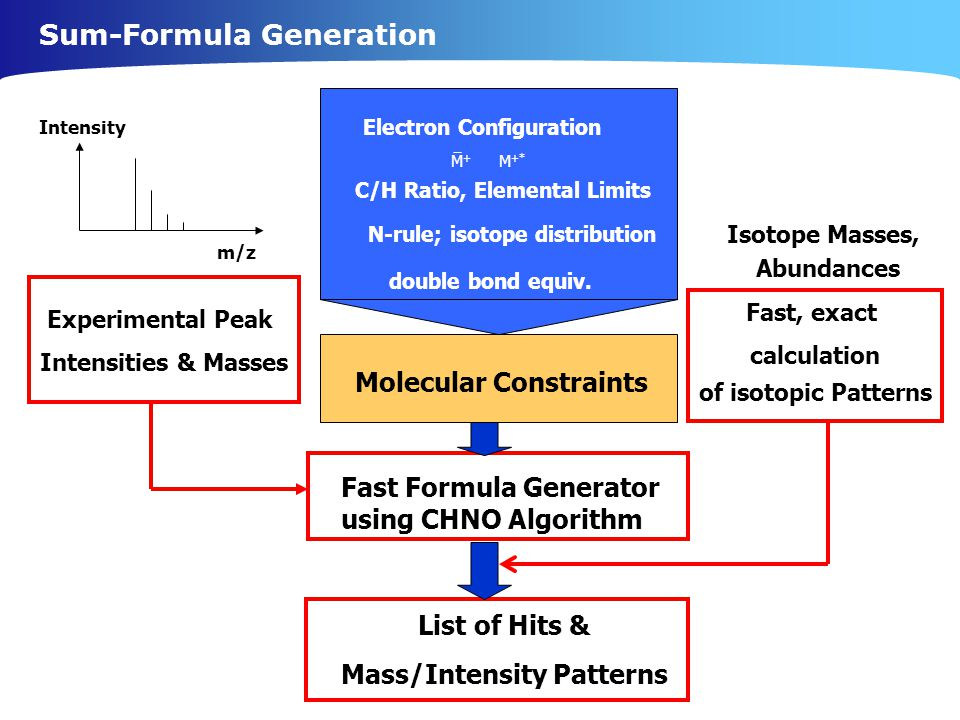 Sum-Formula Generation Intensity m/z Electron Configuration M +* M+M+ C/H Ratio, Elemental Limits Experimental Peak Intensities & Masses List of Hits & Mass/Intensity Patterns Fast, exact calculation of isotopic Patterns Fast Formula Generator using CHNO Algorithm Isotope Masses, Abundances N-rule; isotope distribution double bond equiv.