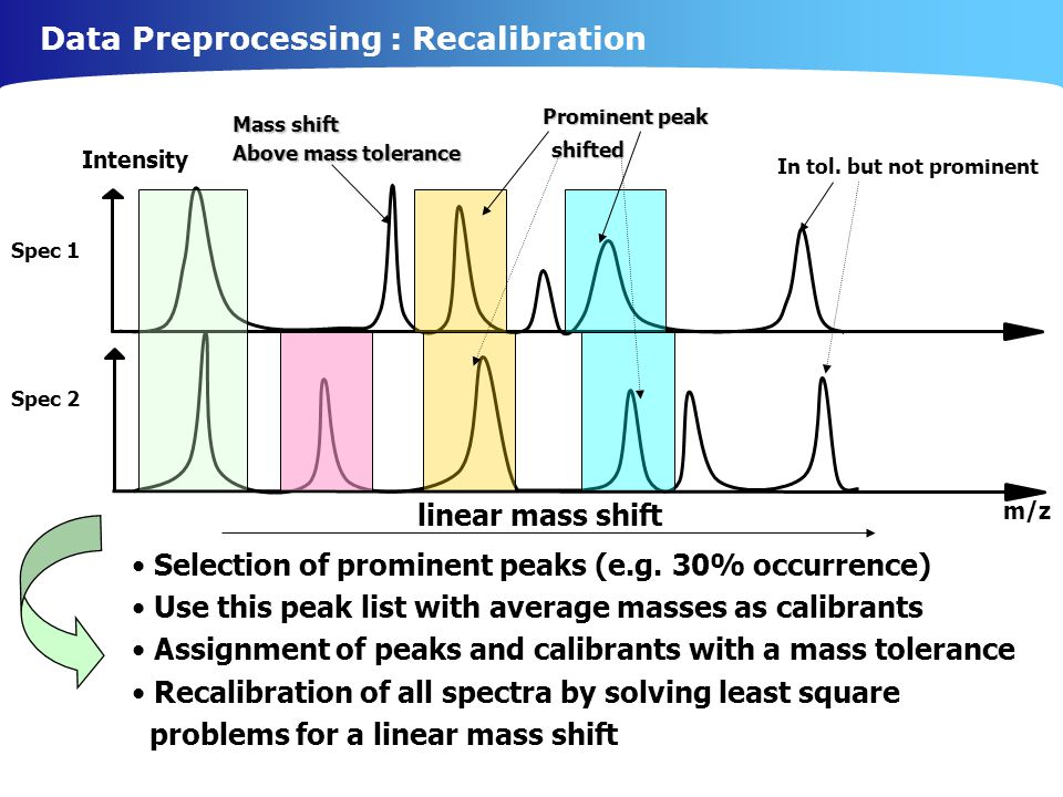 Data Preprocessing : Recalibration Selection of prominent peaks (e.g.