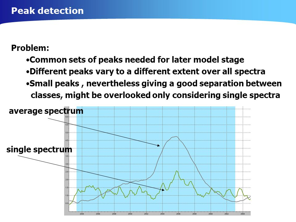 Peak detection Problem: Common sets of peaks needed for later model stage Different peaks vary to a different extent over all spectra Small peaks, nevertheless giving a good separation between classes, might be overlooked only considering single spectra single spectrum average spectrum