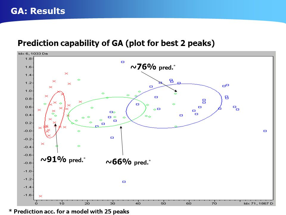GA: Results Prediction capability of GA (plot for best 2 peaks) ~91% pred.
