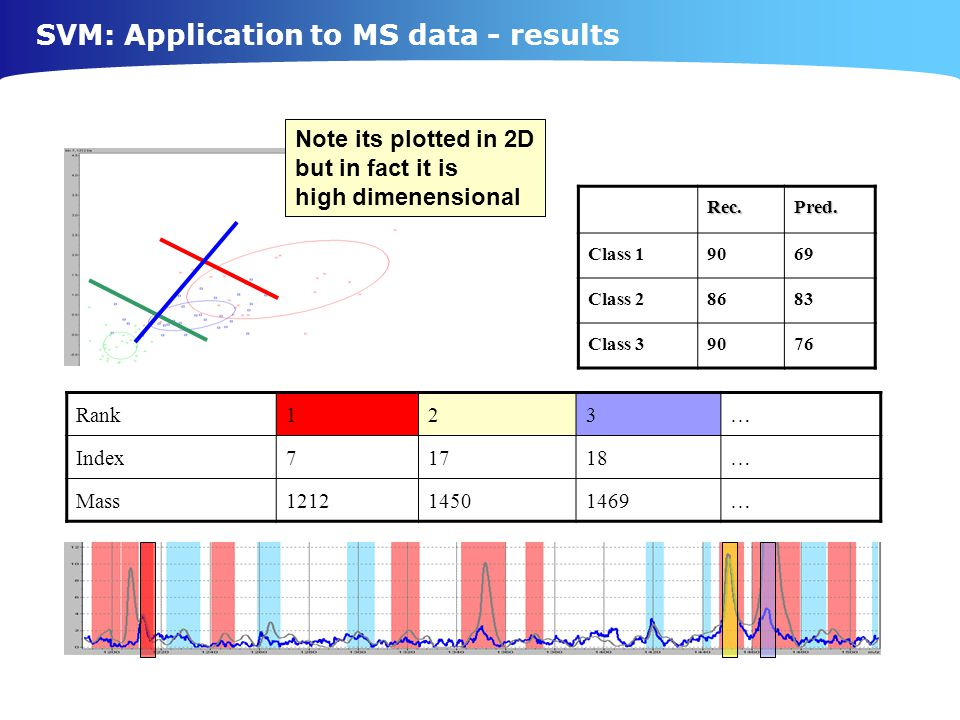 SVM: Application to MS data - results Rec.Pred.